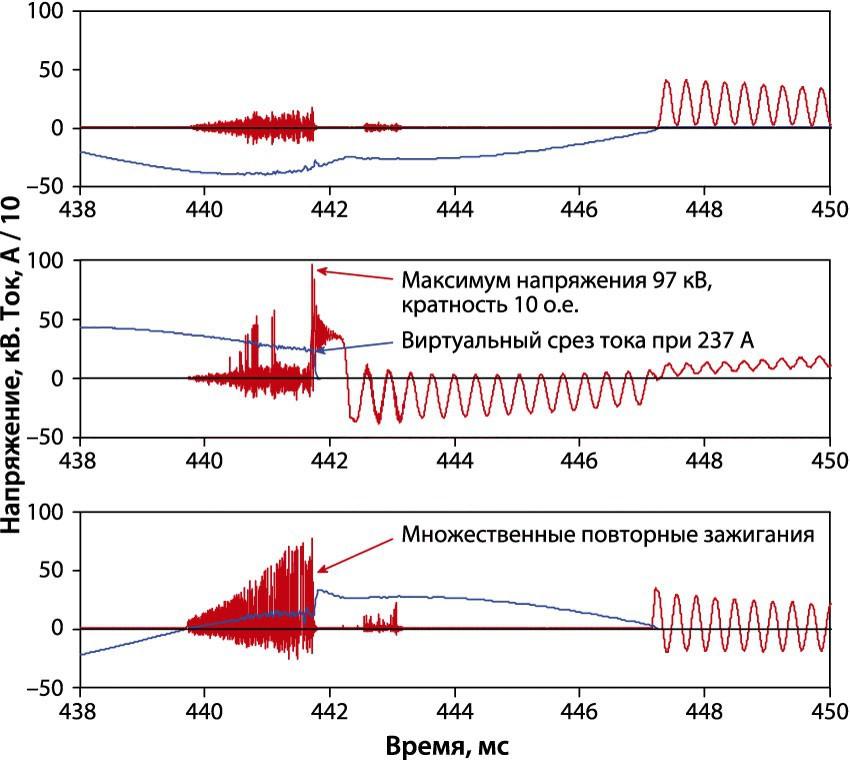 Осциллограммы перенапряжений при коммутации ВВ без ОПН.