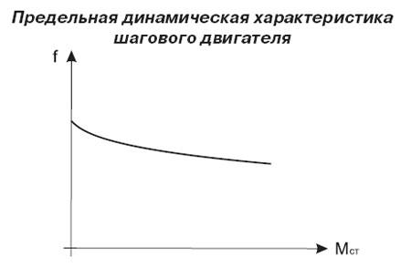 Предельная динамическая характеристика шагового двигателя