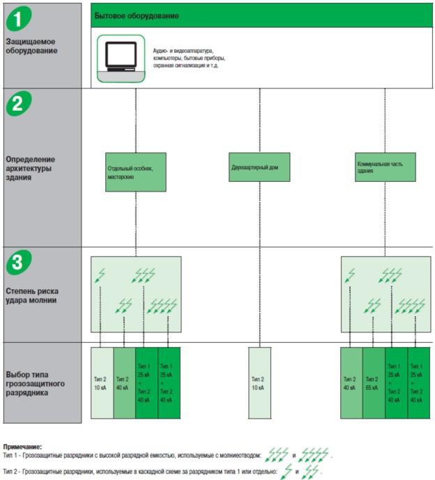 Выбор защитной аппаратуры: бытовая техника и электроника