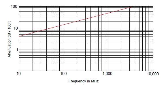 RG-178B/U Радиочастотный кабель, 50 Ом, 3ГГц, стандарт MIL-C-17/93, Амитрон