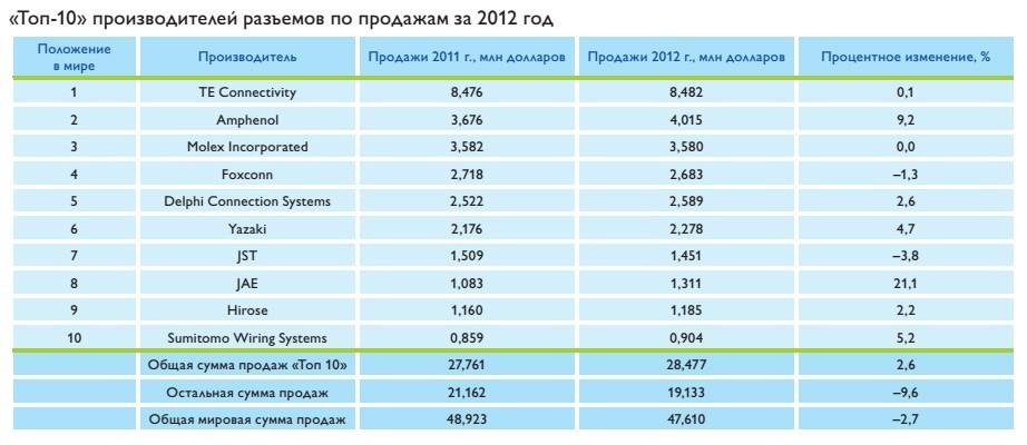 top-10_proizvoditelej_razemov2