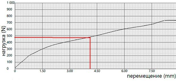 График испытаний гофрированной трубы ПНД IEK