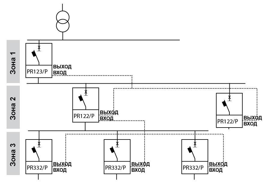 сети электроснабжения