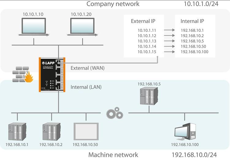 Коммутатор назначает каждому IP-адресу во внутренней локальной сети уникальный IP-адрес