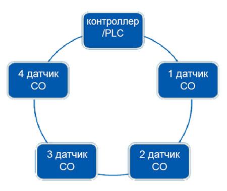 Конфигурация сети «с общей шиной» для цифровых систем