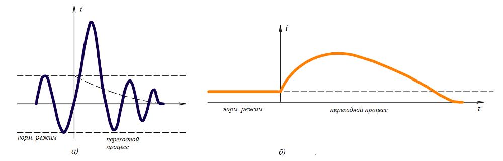 Графики нормального и переходного режимов тока