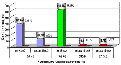 Распределение кабелей и проводов по номинальному напряжению и сечениям токопроводящих жил