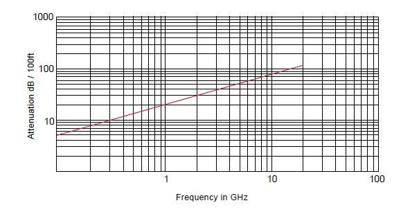 Радиочастотный кабель SR-085, 50 Ом, 20 ГГц, (медная трубка), MIL-C-17/133