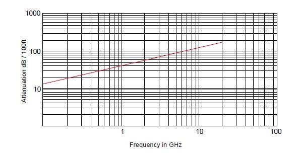 Радиочастотный кабель SR-047, 50 Ом, 20 ГГц, (медная трубка), MIL-C-17/151
