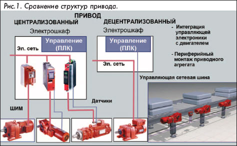 Сравнение структур приводв (централизованный, децентрализованный)