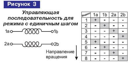 Управляющая последовательность для режима с единичным шагом