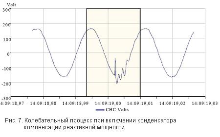 Рис. 7. Колебательный процесс при включении конденсатора компенсации реактивной мощности