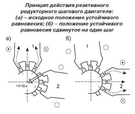 Принцип действия реактивного редукторного двигателя
