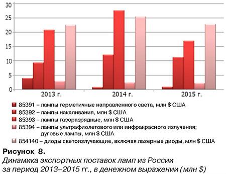 Рисунок 8. Динамика экспортных поставок ламп из России