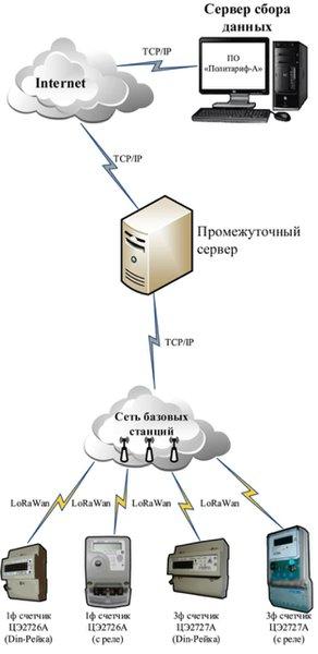 Структура системы сбора данных