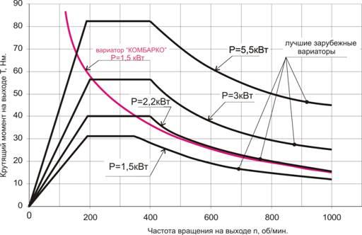 Внешняя механическая характеристика адаптивных вариаторов в сравнении с нынесуществующими конструкциями
