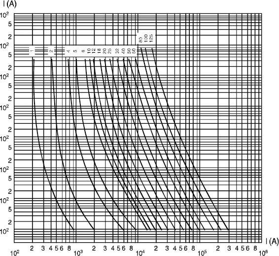 Технические характеристики плавких предохранителей ТМ TEXENERGO