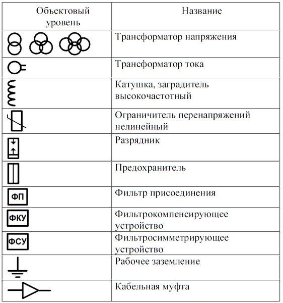 Условные обозначения на электрических схемах подстанций фото 765