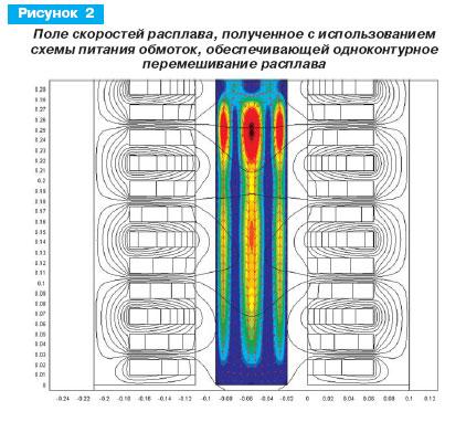 Поле скоростей расплава, полученное с использованием схемы питания обмоток, обеспечивающей одноконтурное перемешивание расплава