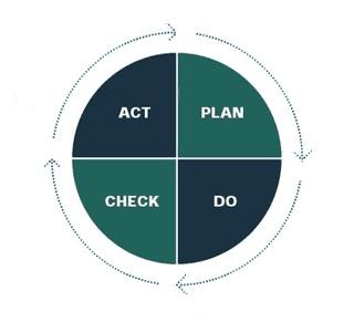 управленческий цикл Деминга PDCA