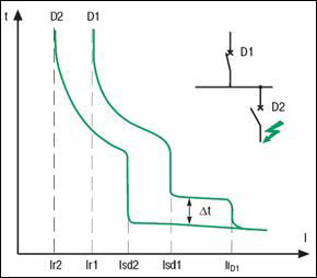 Временная селективность между последовательно расположенными автоматическими выключателями D1 и D2