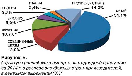 Рисунок 5. Структура российского имопрта светодиодной продукции 2014 г.
