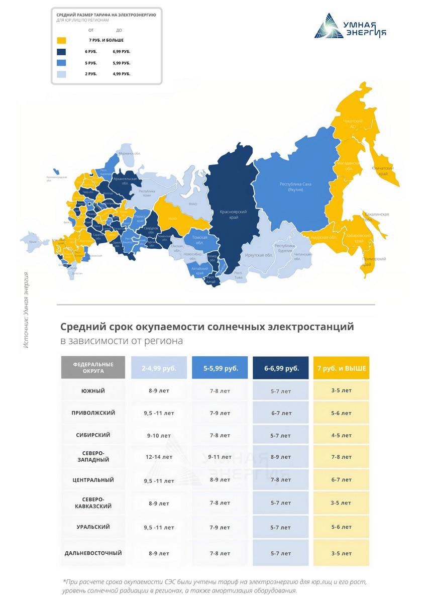 Средний срок окупаемости по регионам