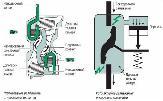 Принцип рото-активного размыкания аппаратов Compact NS