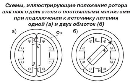Схемы, иллюстрирующие положения ротора шагового двигателя с постоянными магнитами при подключении к источнику питания одной и двух обмоток