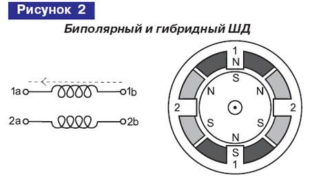 Биополярный и гибридный шаговый двигатель