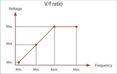 График зависимости напряжения от частоты