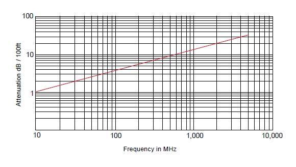 RG-142B/U Радиочастотный кабель, 50 Ом, 12.4 ГГц, стандарт MIL-C-17/60, Амитрон