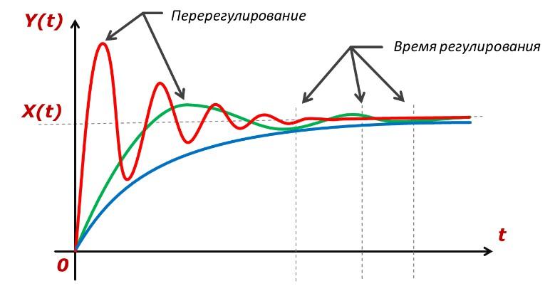 График интервалов
