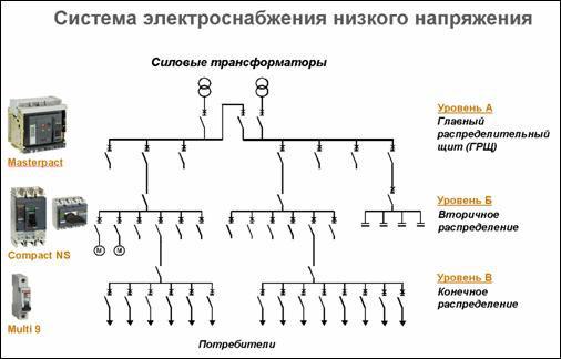 Система электроснабжения низкого напряжения
