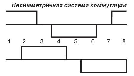 Несимметричная система коммутации