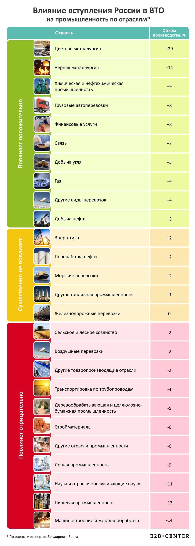 Влияние вступления России в ВТО на промышленность по отраслям