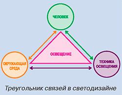 Треугольник связей в светодизайне