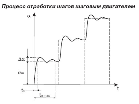 Процесс отработки шагов шаговым двигателем