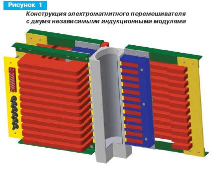 Конструкция электромагнитного перемешивателя с двумя независимыми индукционными модулями