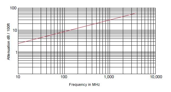 RG-316S Радиочастотный кабель, 50 Ом, 3ГГц, одинар. экран, MIL-C-17/113, Амитрон
