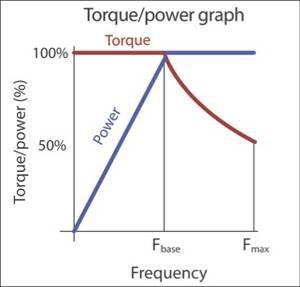 Графики зависимости мощности и крутящего момента электродвигателя от частоты
