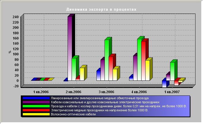Динамика экспорта в процентах