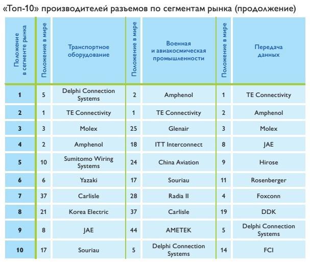 top-10_proizvoditelej_razemov5