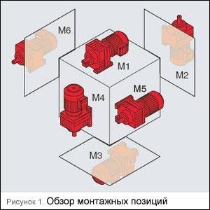 Обзор монтажных позиций